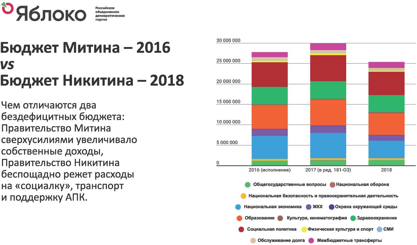 Фото № 297 2018 год разработка основных направлений инвестиционной политики в области развития автомобильных до