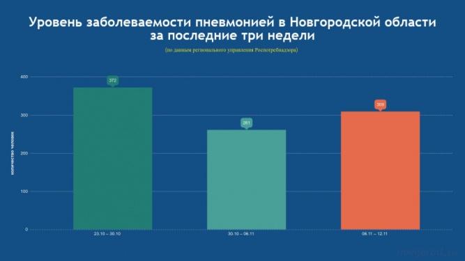 Уровень заболеваемости пневмонией в Новгородской области