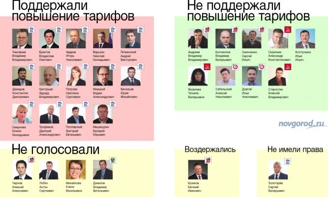 Как распределились голоса депутатов на заседании гордумы 30 ноября.