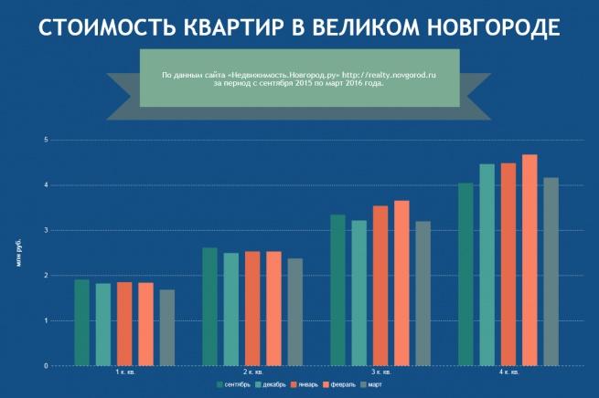 Стоимость квартир в Великом Новгороде на вторичном рынке.