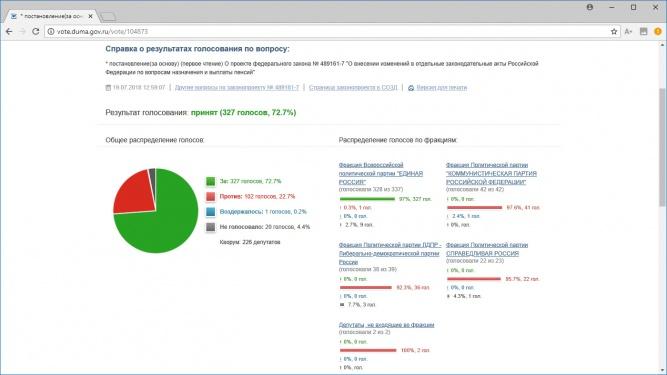 © Скриншот сайта duma.gov.ru