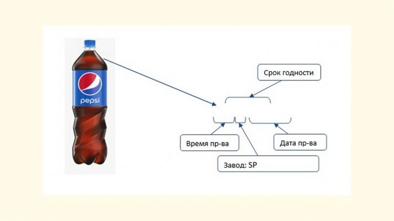 © PepsiCo Россия
