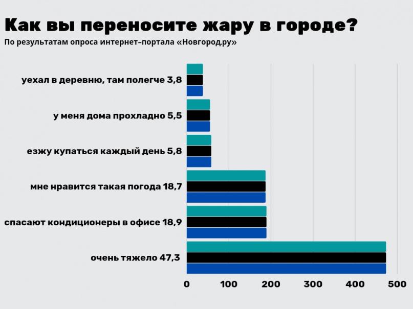 Результаты опроса «Новгород.ру».