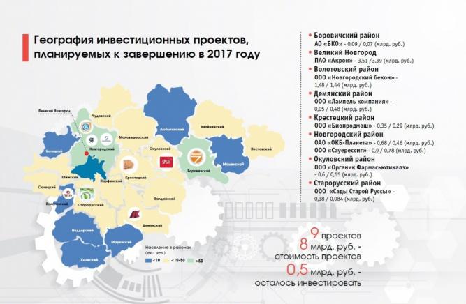 © «Агентство развития Новгородской области»