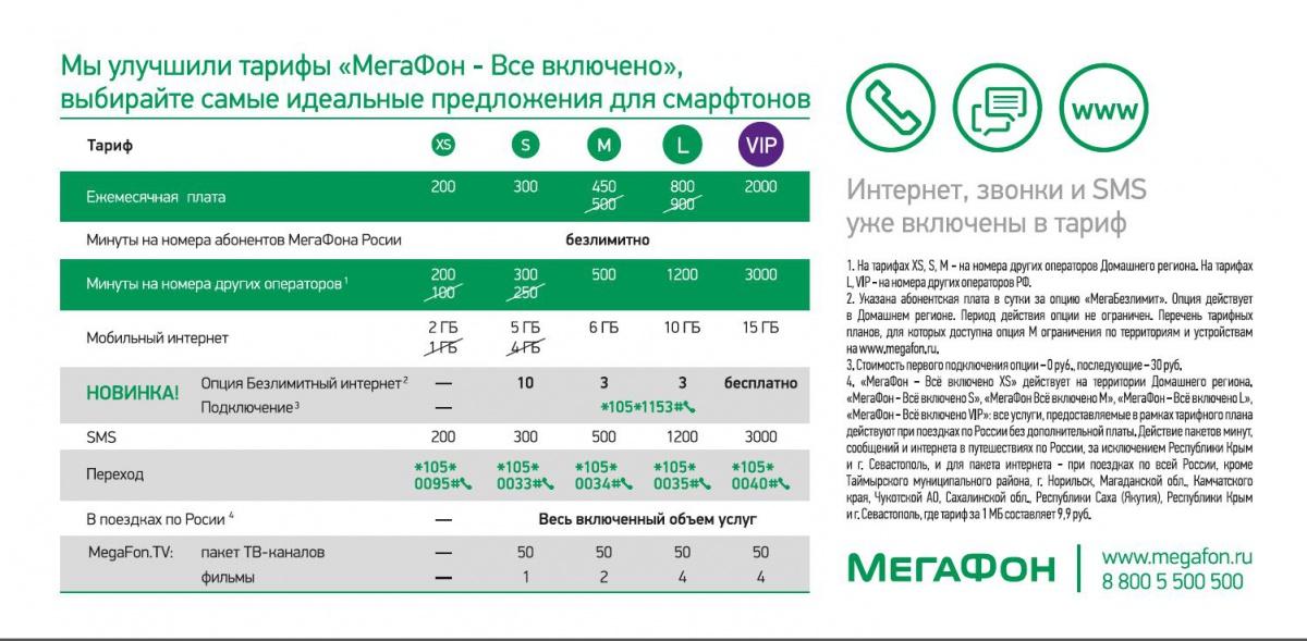 Мегафон все тарифы и услуги мобильной связи и интернета