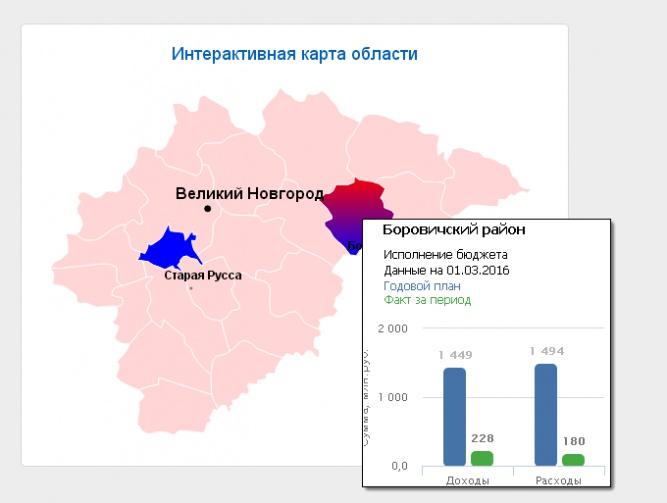 © Данные с сайта Открытый бюджет Новгородской области