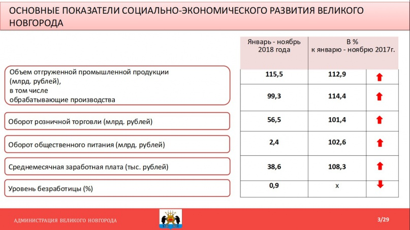 Слайд из презентации к докладу Сергея Бусурина. © adm.nov.ru