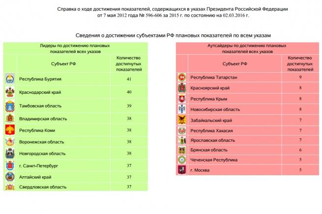 © Из отчёта мониторинга государственной системы «Управление»
