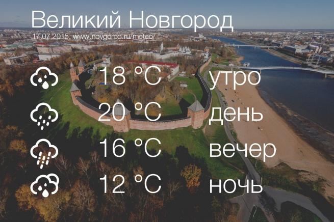 Прогноз погоды на сегодня.